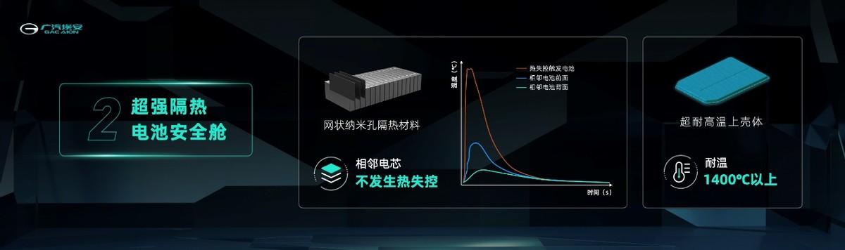 三元锂达到磷酸铁锂电池安全性 广汽埃安全新动力电池发布