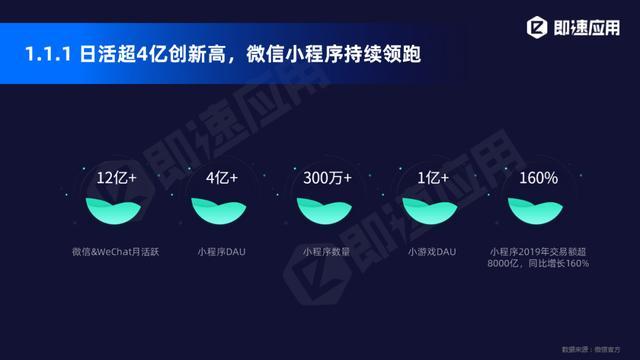 小程序2020年中报告:11大平台入局,小程序日活超4.4亿