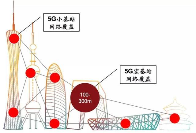 孙姬:5G小基站是实现高频率5G网络覆盖的基础-最极客