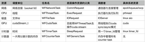 性能超群的HTTP服务器,搜狗C++服务器引擎发布