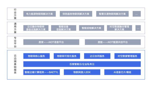 百度智能云天工物联网核心套件发布 提供三大核心能力