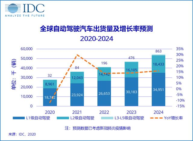 "IDC:自动驾驶""未来可期"",高级别自动化仍有待发展-DOIT"