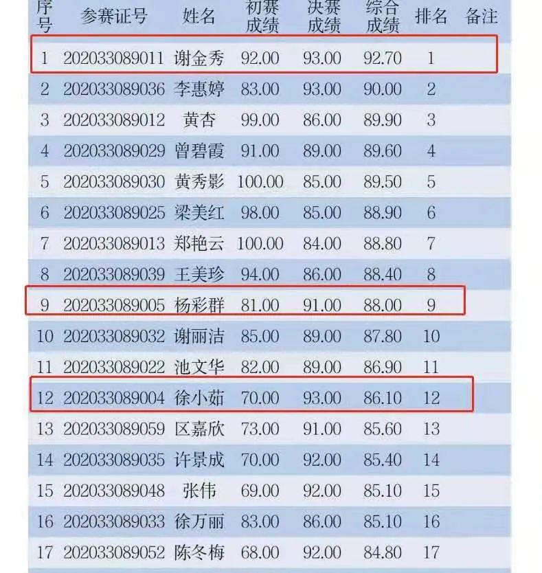 中检联在深圳市微生物检定工技能竞赛荣获佳绩!(图13)