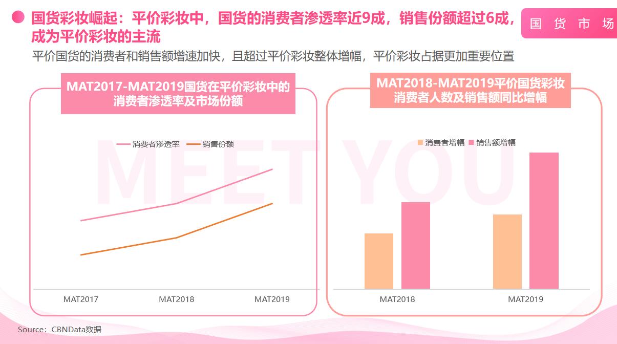 美柚独家报告:国潮正当时 超55%消费者选择国货彩妆品牌