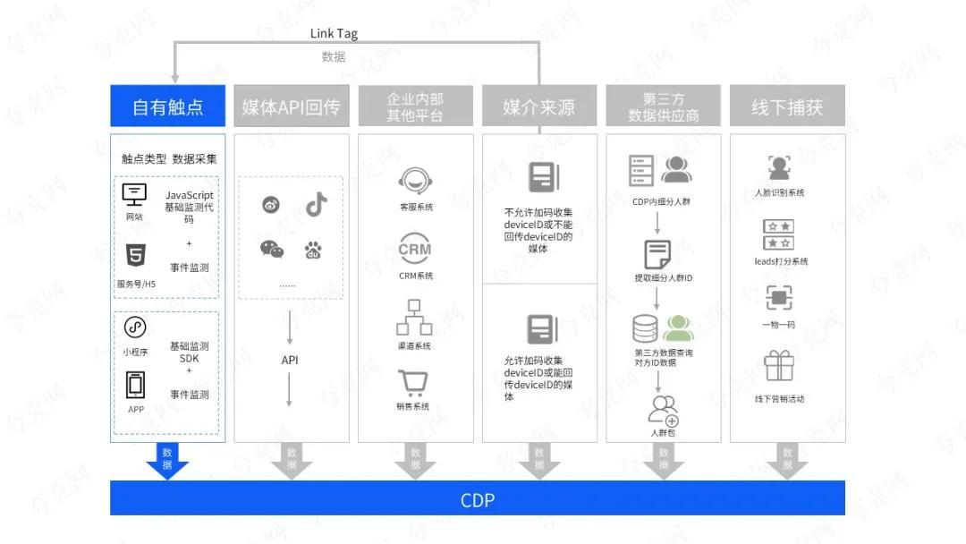 一图读懂CDP的六大主要数据来源 | 图解营销